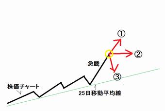 25日移動平均線乖離率 株価チャート.png